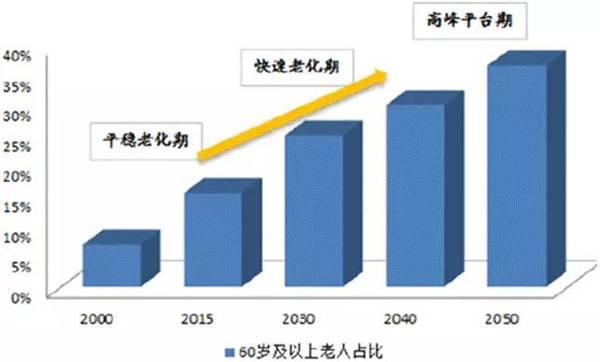 3个数据告诉你 十年后低速电动车市场有多大!